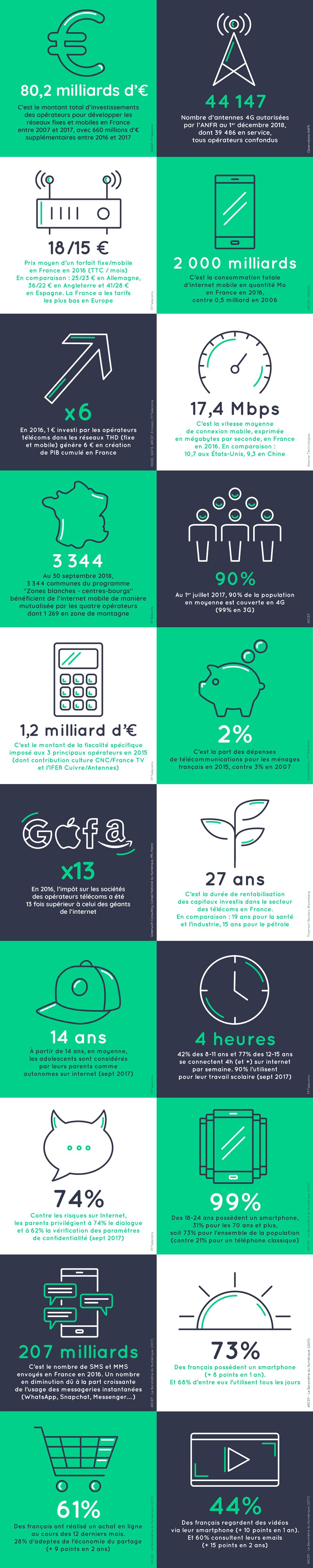 1er chiffre-clé. 80,2 milliards d'euros. C'est le montant total d'investissements des opérateurs pour développer les réseaux fixes et mobiles en France entre 2007 et 2017, avec 660 millions d'€ supplémentaires entre 2016 et 2017. 2ème chiffre-clé. : 44 147. C'est le nombre d'antennes 4G autorisées par l'ANFR au 1er décembre 2018, dont 39 486 en service, tous opérateurs confondus. 3ème chiffre-clé : 18/15 €. C'est le prix moyen d'un forfait fixe/mobile en France en 2016 (TTC / mois) En comparaison : 25/23 € en Allemagne, 36/22 € en Angleterre et 41/28 € en Espagne. La France a les tarifs les plus bas en Europe.