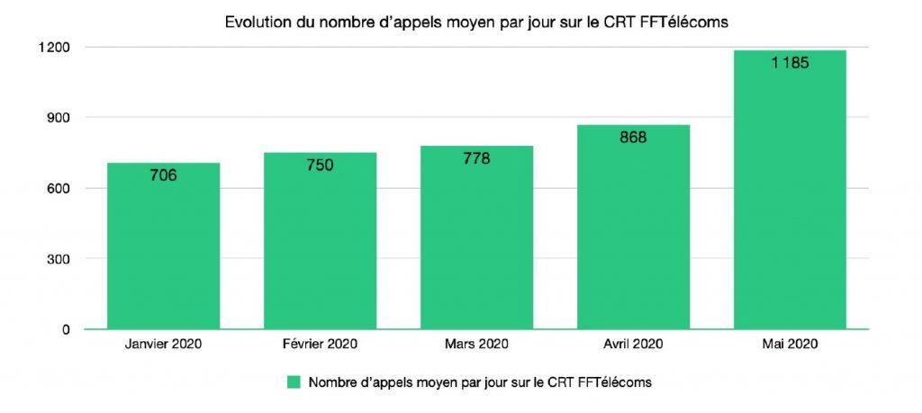 Graphique de l'évolution du nombre d'appels moyen par jour sur le CRT FFTélécoms. 706 appels en janvier 2020. 750 en février. 778 en mars. 868 en avril. Et 1 185 appels en mai 2020.