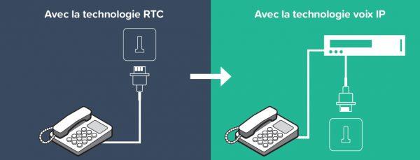Avec la technologie RTC. Avec la technologie voix IP.