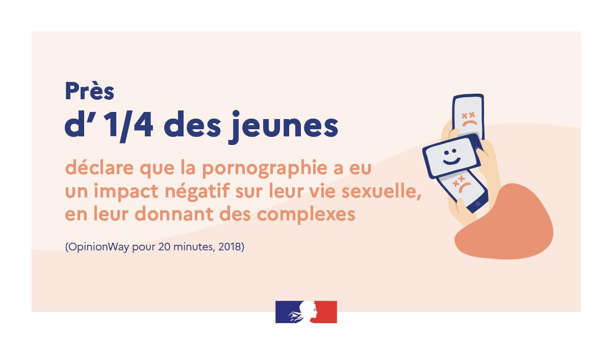 Près d'un quart des jeunes déclare que la pornographie a eu un impact négatif sur leur vie sexuelle, en leur donnant des complexes. Source : sondage OpinionWay, pour 20 Minutes, 2018.